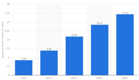 Facebook revenue projections