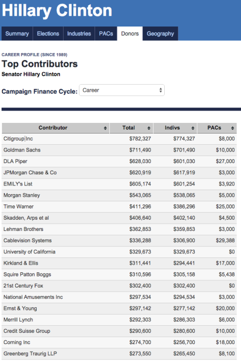 Hillary Clinton - top campaign donors