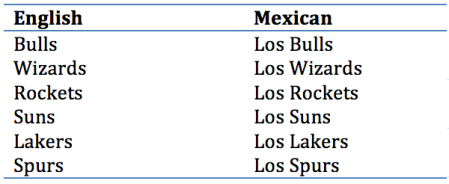 NBA Latin Heritage