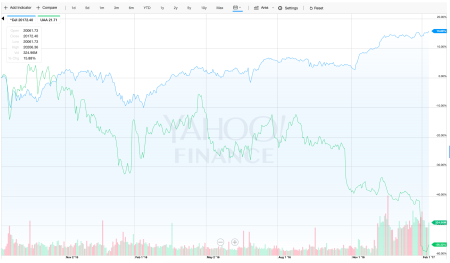 Dow vs Under Armour