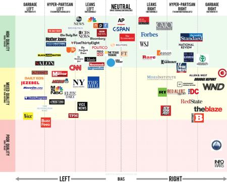 Reddit journalistic credibility chart