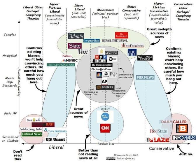 Examining Vanessa Otero's news source credibility chart