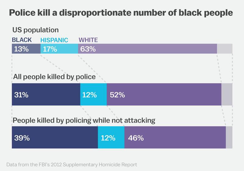 police killings by race