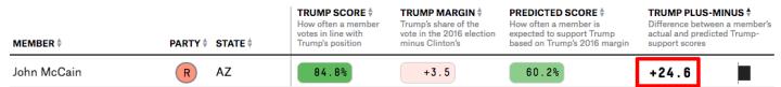 McCain-Trump-plus-minus-score