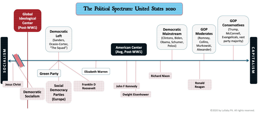 Political-Spectrum-2020-updated
