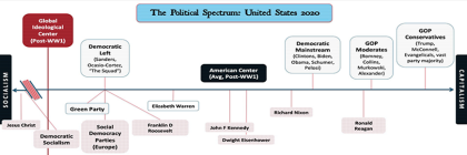 Political-Spectrum-2020-updated