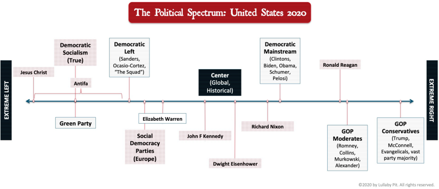 US Political Spectrum