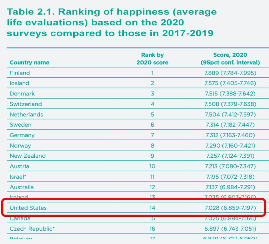 Happiness-Rankings-US