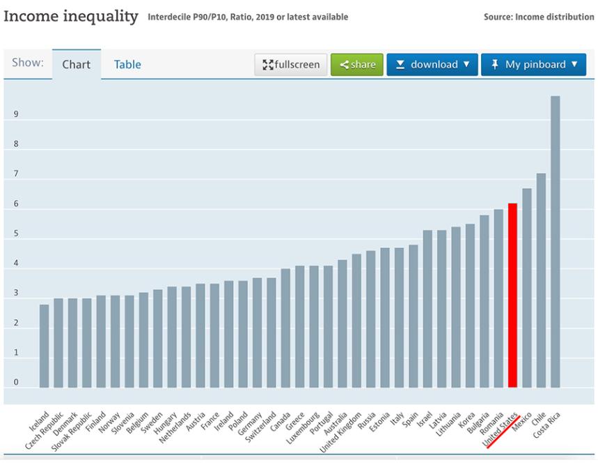 Income-inequality-90-10