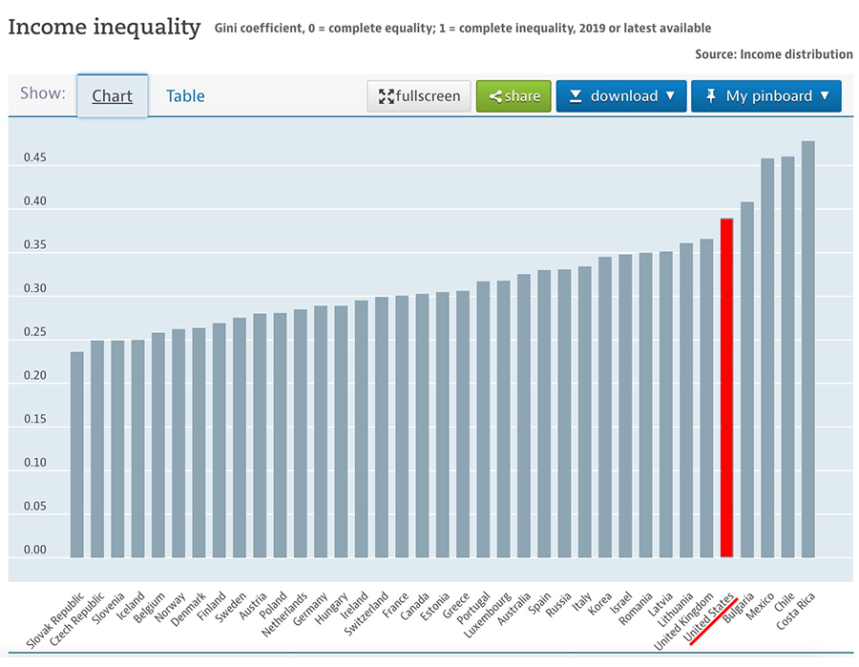 Income-inequality-Gini