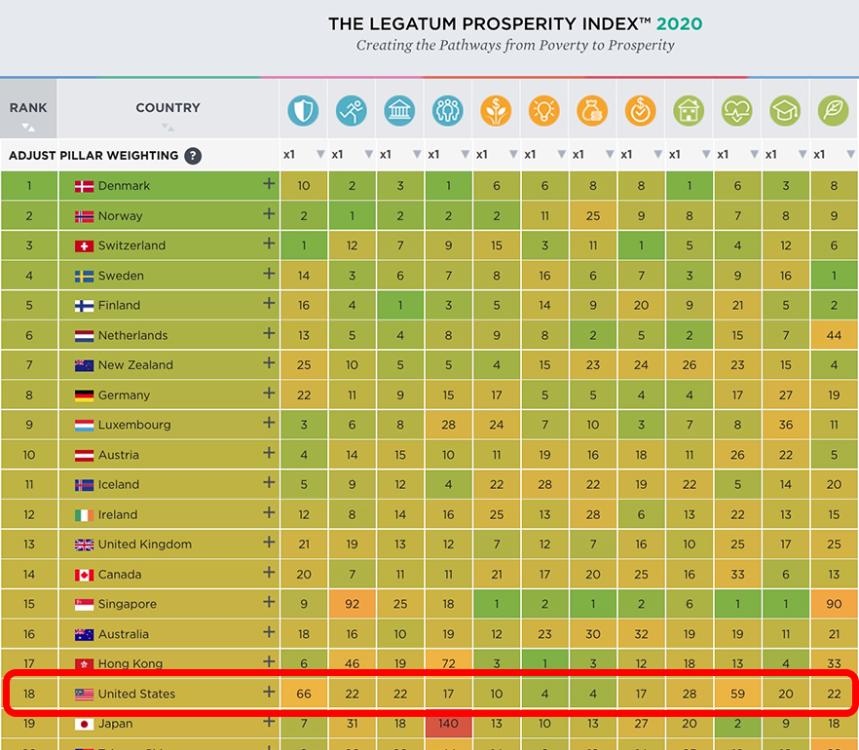 Prosperity-Index