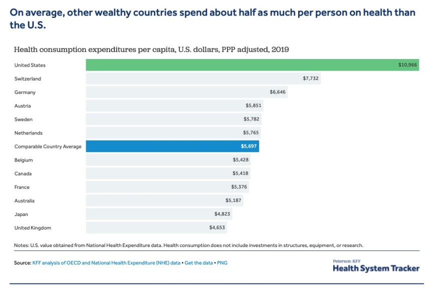 healthcare expenditures by country